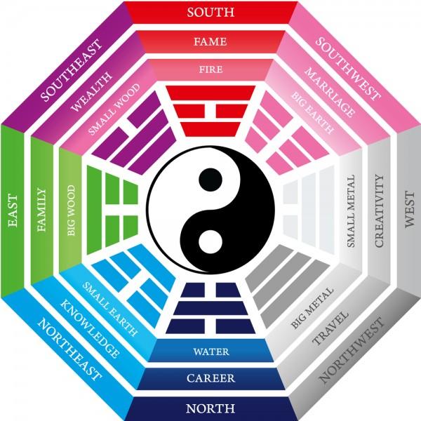 ¿Para qué sirve el feng shui?