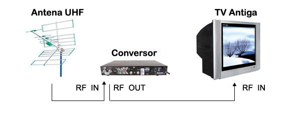 uhf-conversor-tv