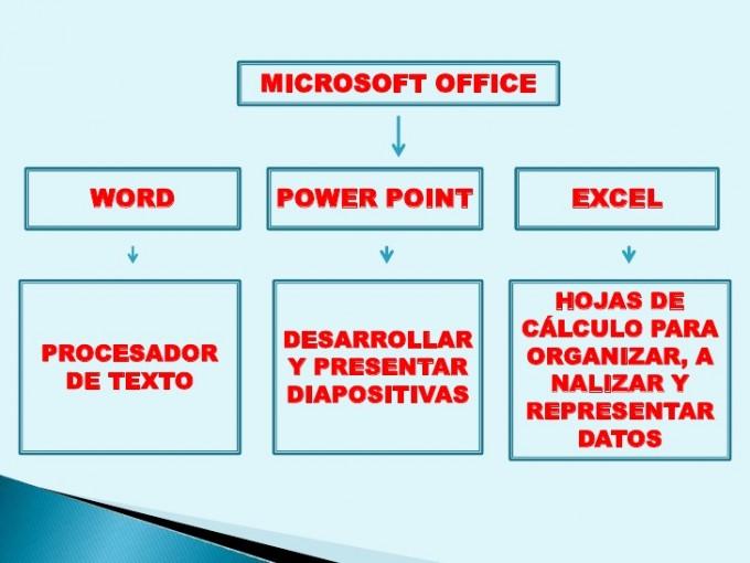 para que sirbe el microsoft word